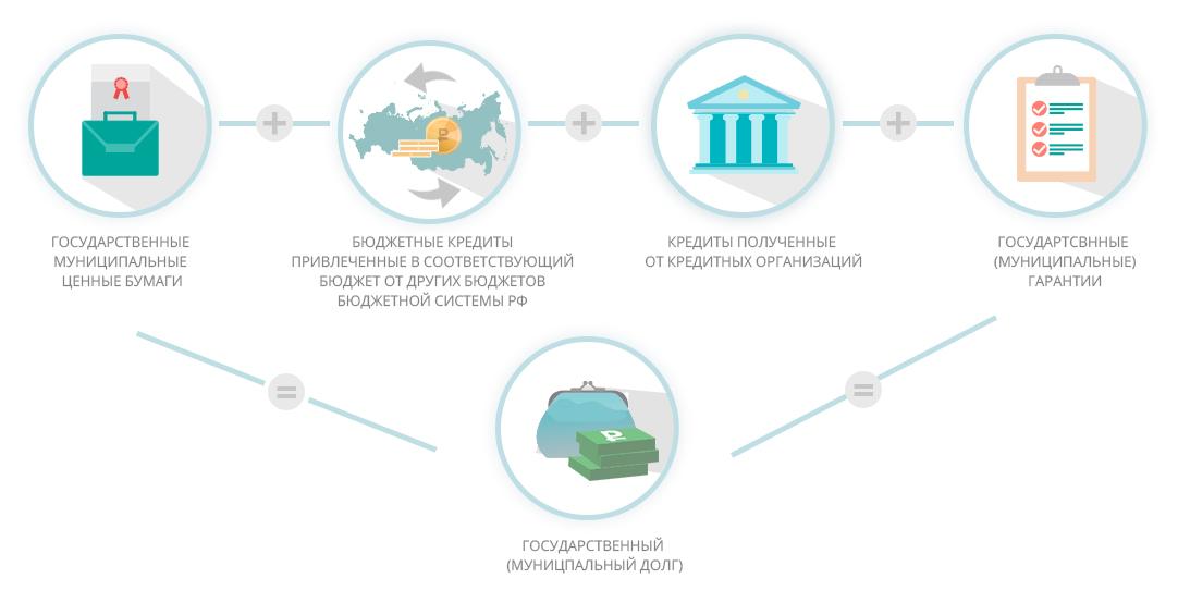 виды государственного и муниципального кредитавзять 5000 рублей срочно на карту под 0 процентов